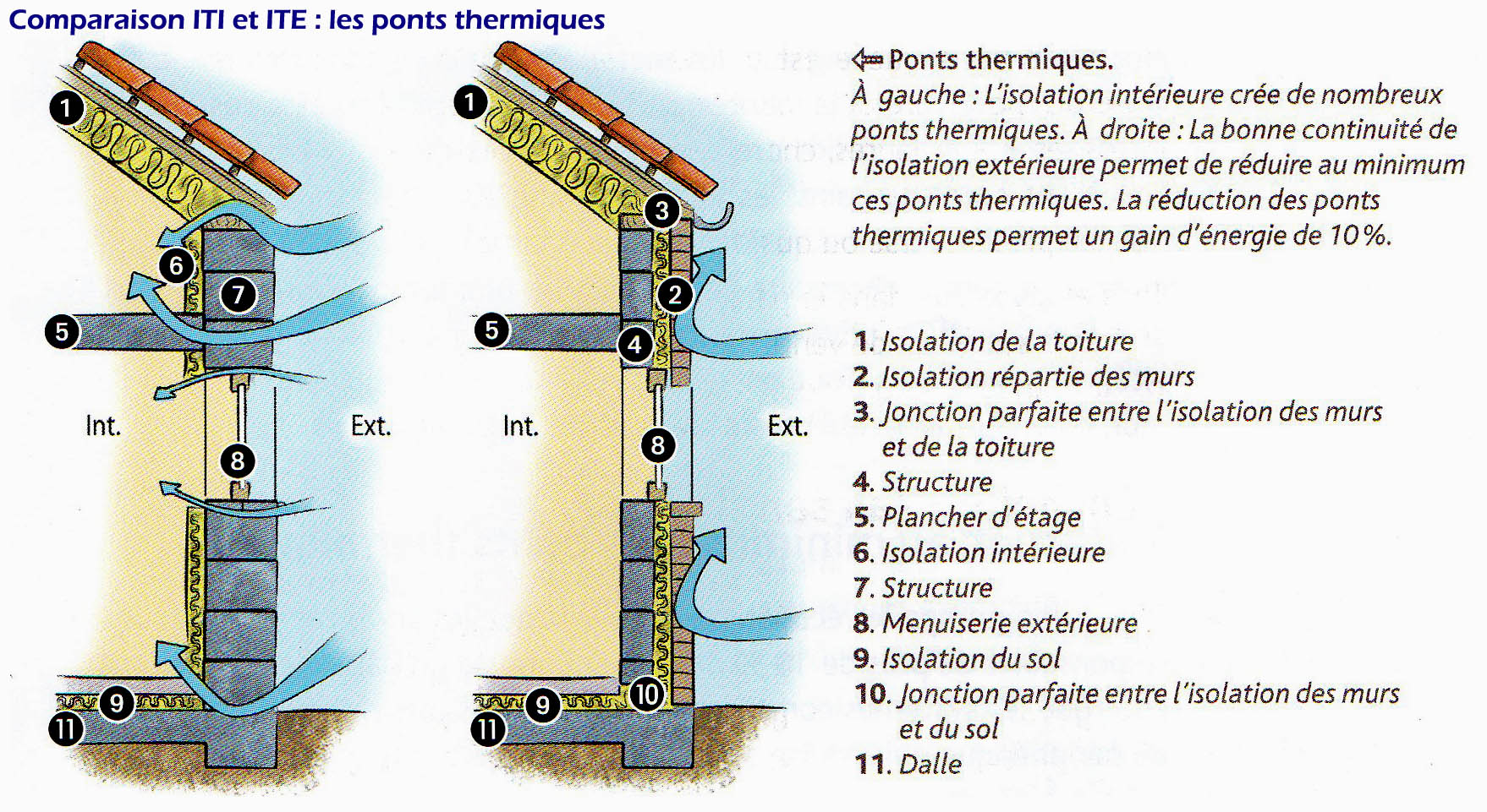 comparatif iti ite ponts thermiques agence pour l 39 isolation. Black Bedroom Furniture Sets. Home Design Ideas