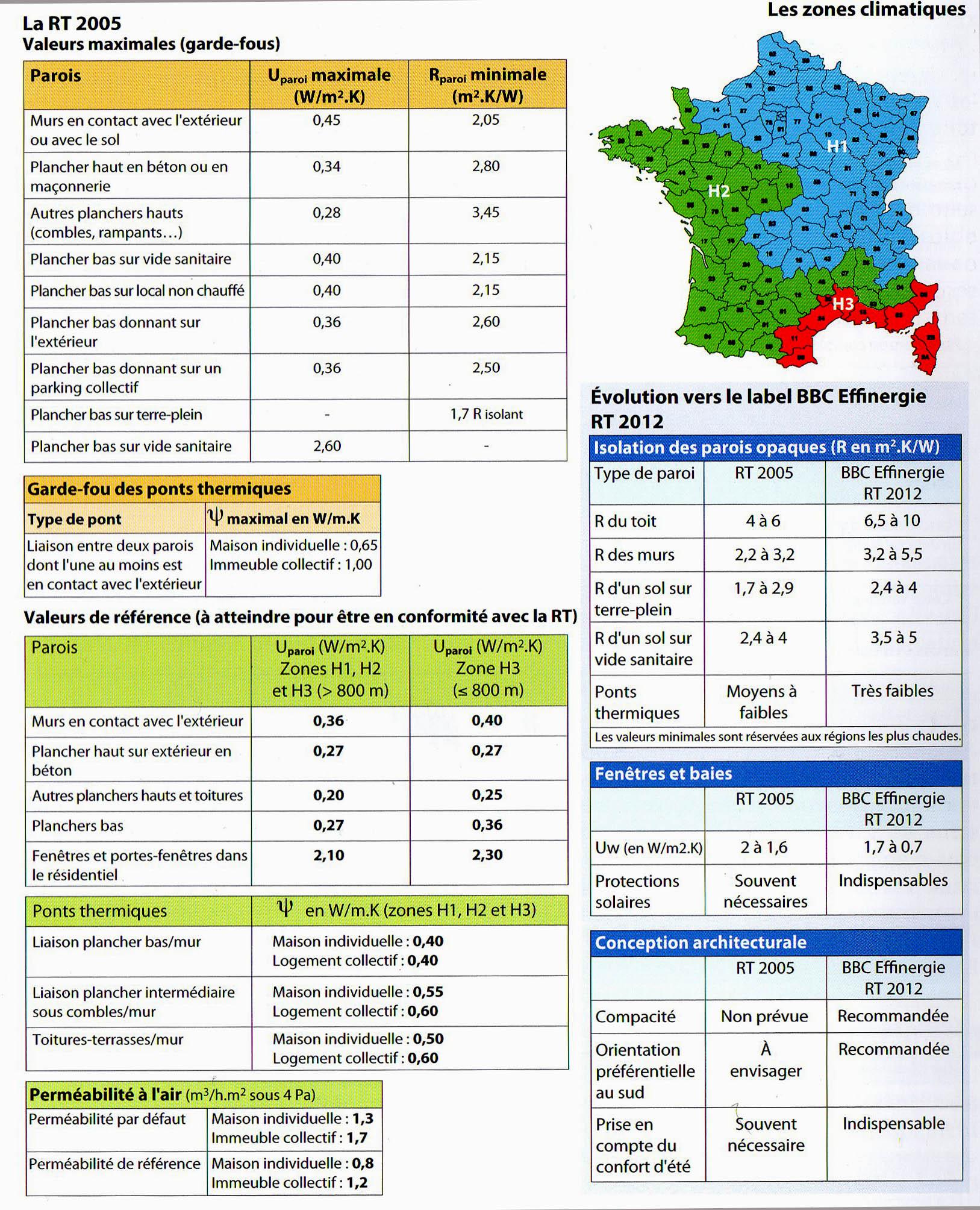 Reglementations thermiques