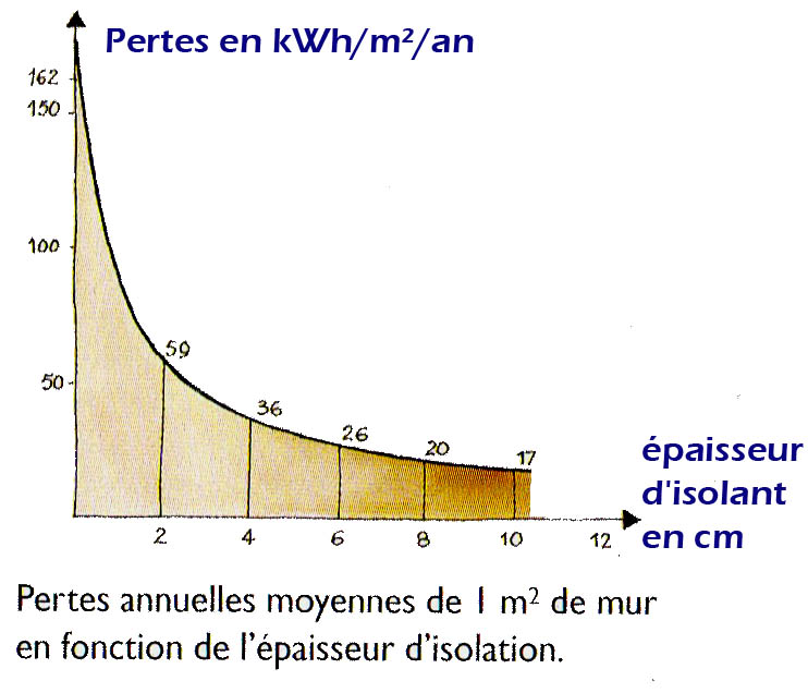 GRAPHIQUE RELATION DEPERDITIONS EPAISSEUR ISOLANT