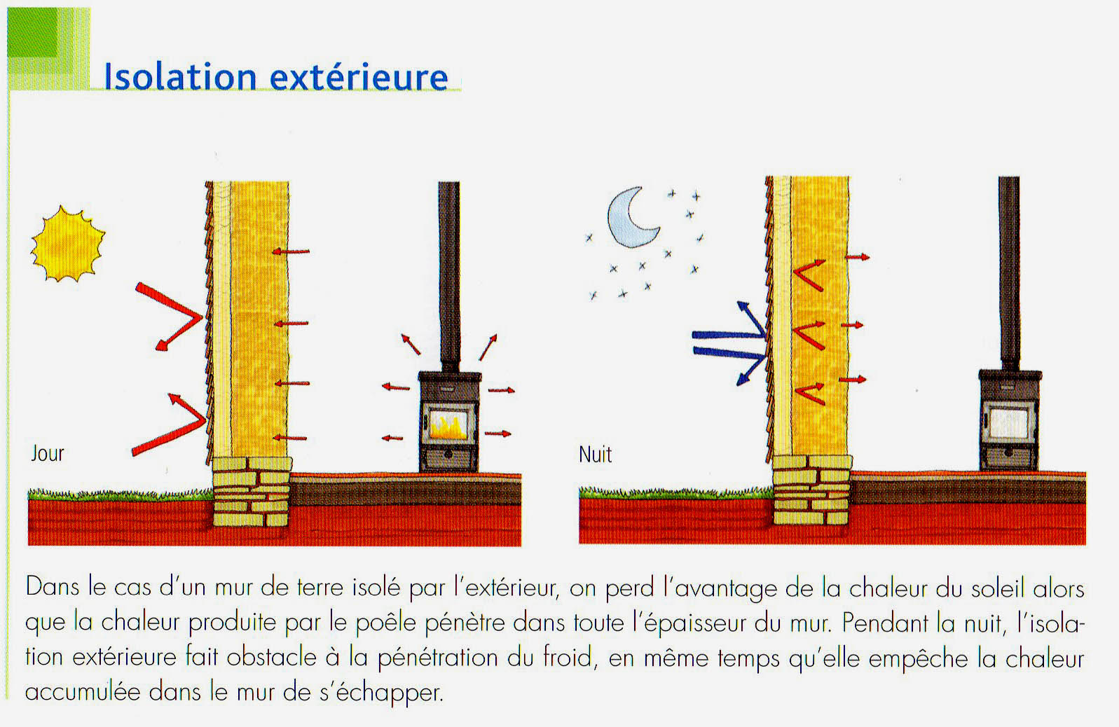 isolation thermique exterieure